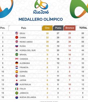 Tabla de medallero olímpico - бесплатный vector #359127