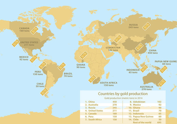 World Gold Production - Kostenloses vector #329527