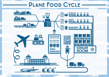 Free Plane Food Cycle Backgorund - Free vector #345347