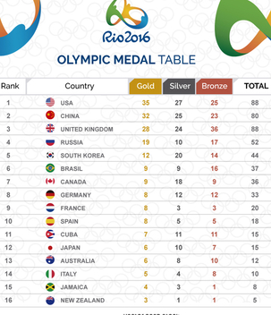 Olympic medal table graphic - vector gratuit #359077