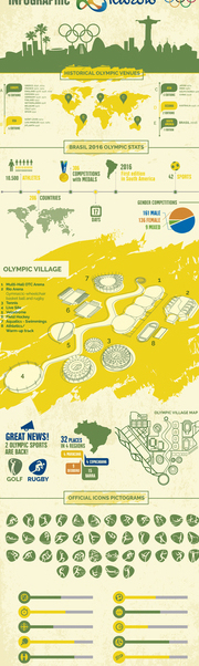 Rio 2016 Olympic Games infographic - Free vector #360737